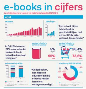 E-books in cijfers