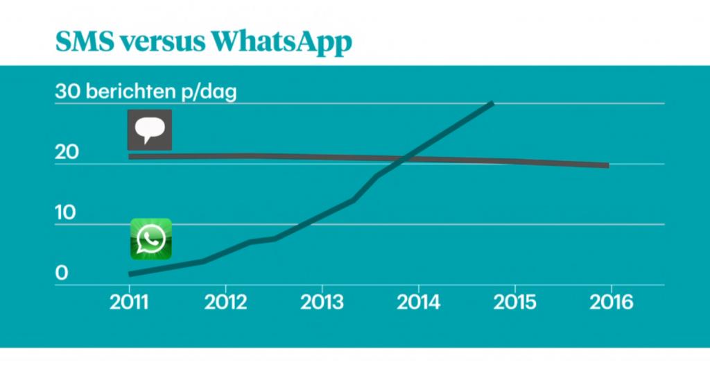 Whatsapp verkeer vs SMS verkeer