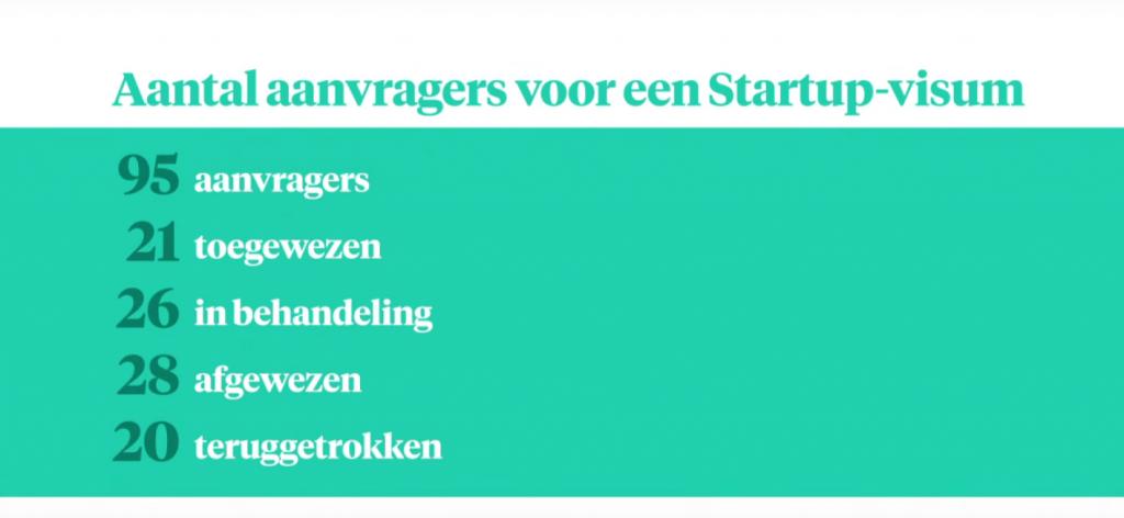 Eerste startup-verblijfsvergunning uitgereikt