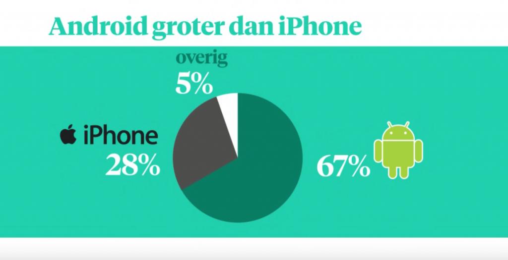 9 jaar iPhone: van piece of shit tot 90% van alle smartphone winst