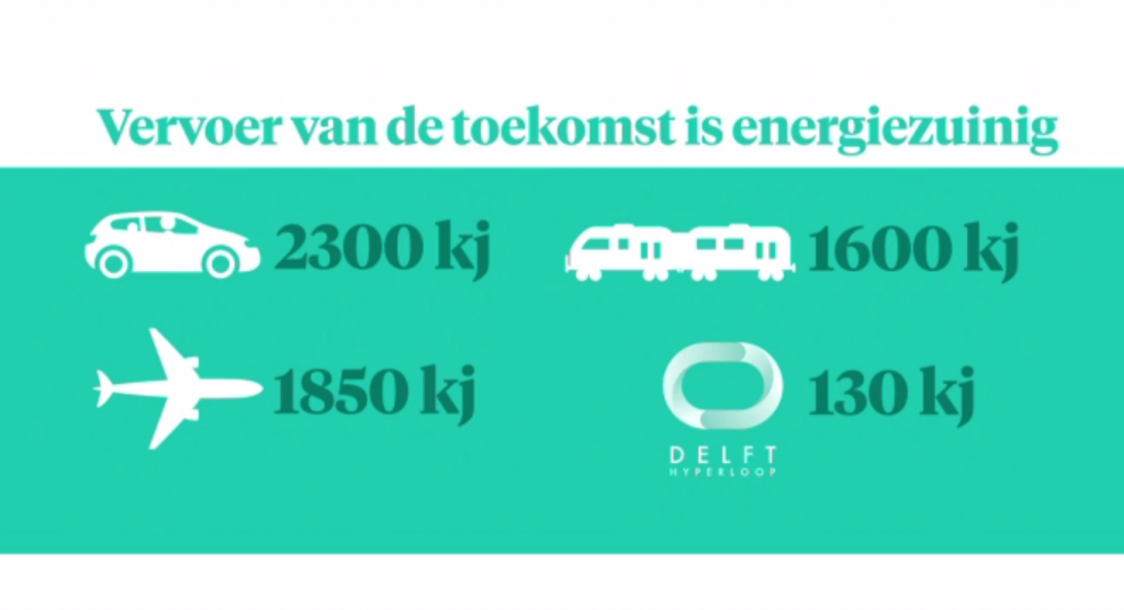 Megatrots op het Delft Hyperloop team. Ze gaan winnen!